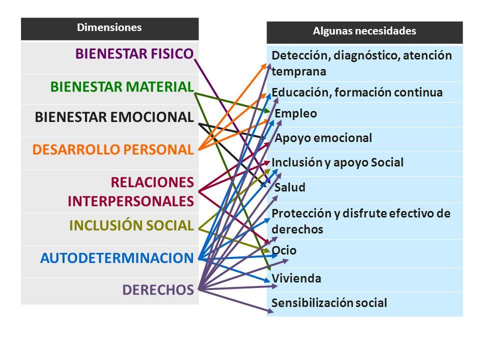 Dimensiones BIENESTAR FISICO BIENESTAR MATERIAL BIENESTAR EMOCIONAL DESARROLLO PERSONAL RELACIONES INTERPERSONALES INCLUSIÓN SOCIAL AUTODETERMINACION