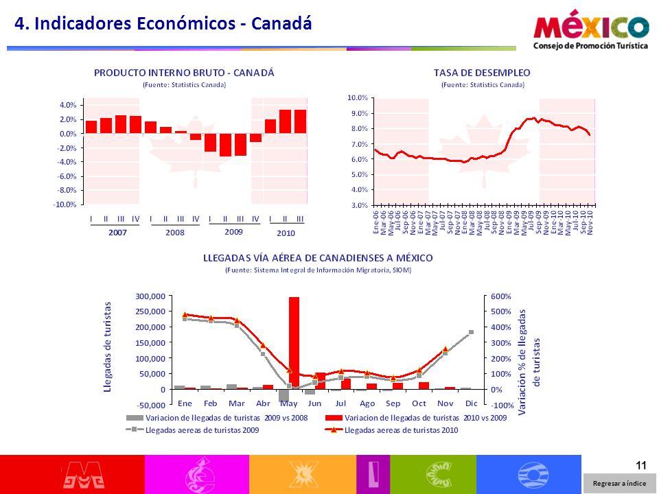 11 4. Indicadores Económicos - Canadá Regresar a índice