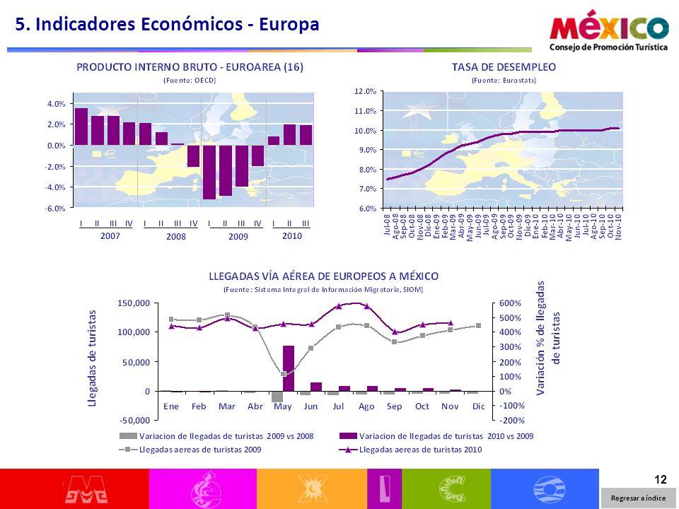 12 5. Indicadores Económicos - Europa Regresar a índice