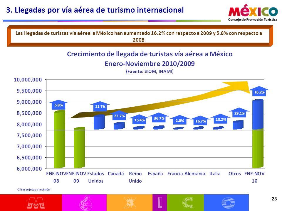 23 Las llegadas de turistas vía aérea a México han aumentado 16.2% con respecto a 2009 y 5.8% con respecto a 2008 3.