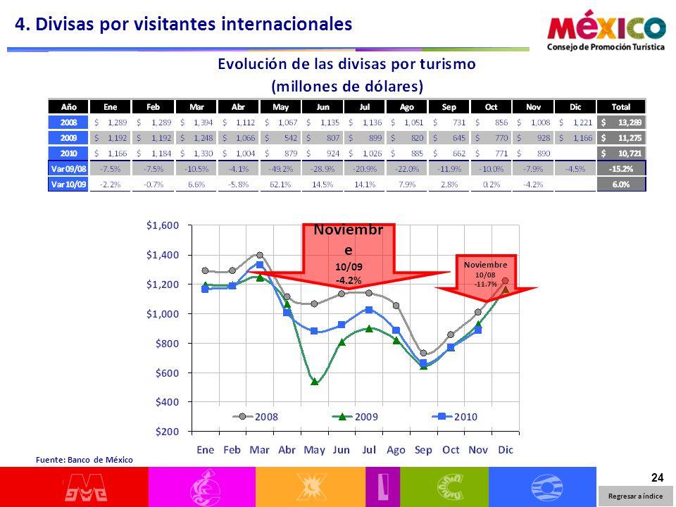 24 Regresar a índice Fuente: Banco de México 4.