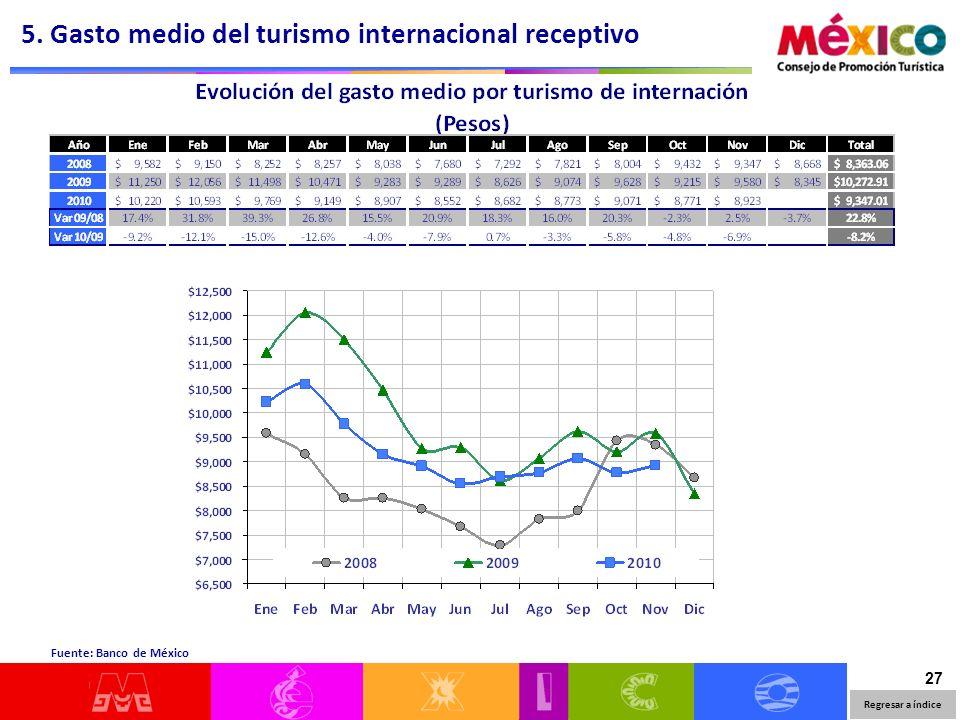 27 Regresar a índice 5. Gasto medio del turismo internacional receptivo Fuente: Banco de México