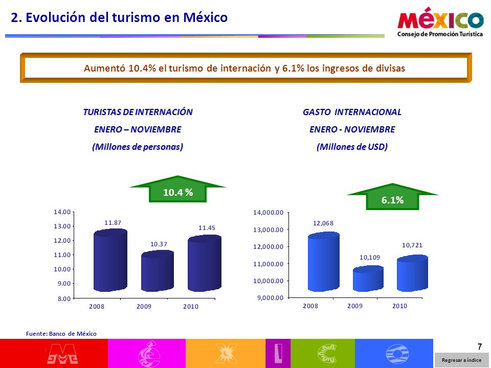 8 Enero - Noviembre Volumen 7.3% Gasto Medio 1.6% Los ingresos por turismo crecieron 7.9% con respecto al año anterior Los ingresos por turismo de internación han crecido en 8.9%, pero los ingresos por turismo fronterizo han disminuido en -5.8% Turismo TotalTurismo de internaciónTurismo fronterizo Volumen 10.4% Gasto Medio -1.4% Volumen 3.5% Gasto Medio -9.0% 2.