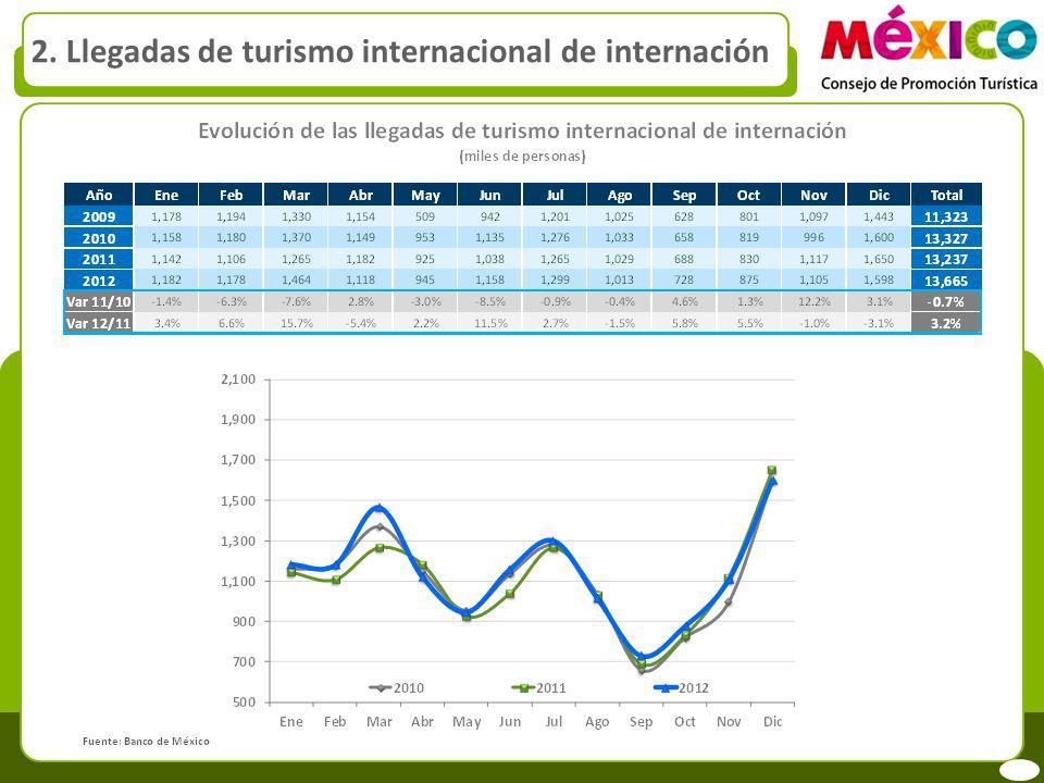 2. Llegadas de turismo internacional de internación