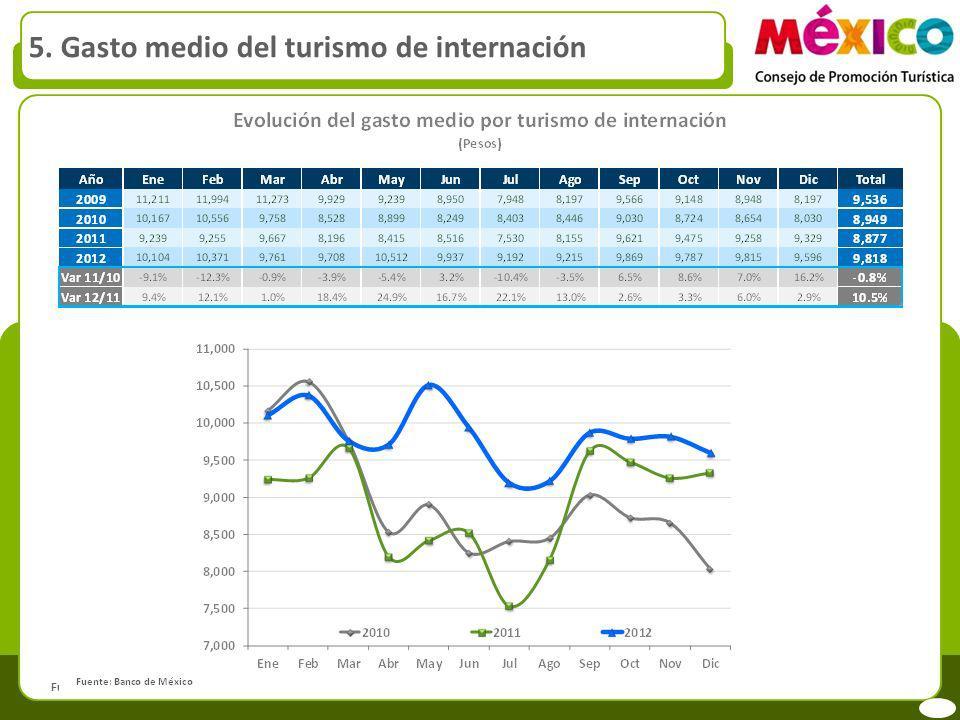 5. Gasto medio del turismo de internación Fuente: Banco de México