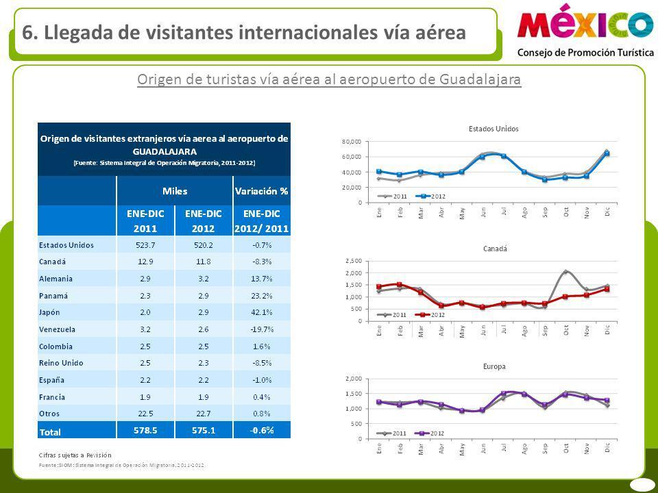Origen de turistas vía aérea al aeropuerto de Guadalajara 6. Llegada de visitantes internacionales vía aérea