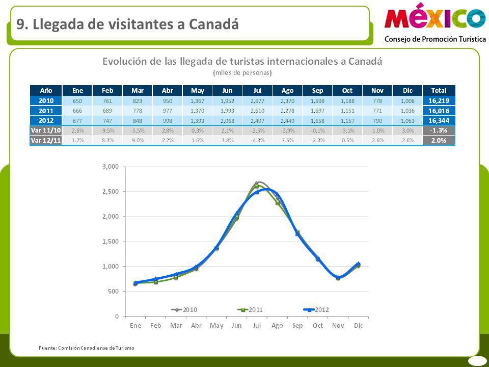 9. Llegada de visitantes a Canadá