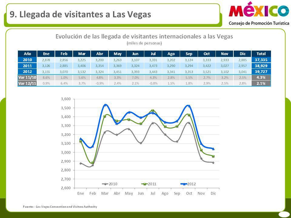 9. Llegada de visitantes a Las Vegas