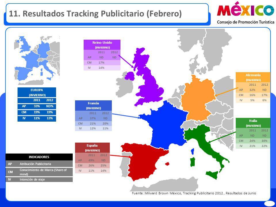 11. Resultados Tracking Publicitario (Febrero) Fuente: Milward Brown México, Tracking Publicitario 2012, Resultados de Junio INDICADORES APAtribución