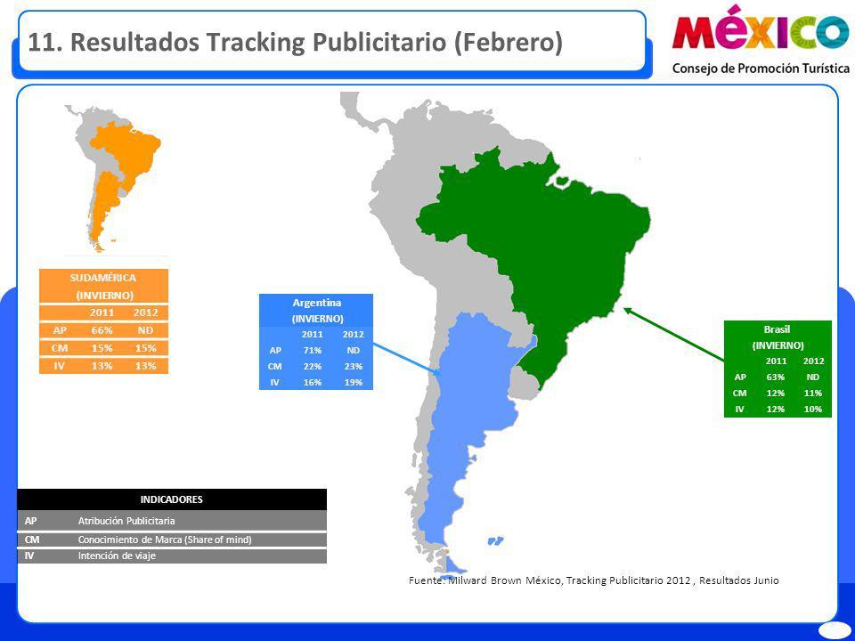 11. Resultados Tracking Publicitario (Febrero) Fuente: Milward Brown México, Tracking Publicitario 2012, Resultados Junio INDICADORES APAtribución Pub