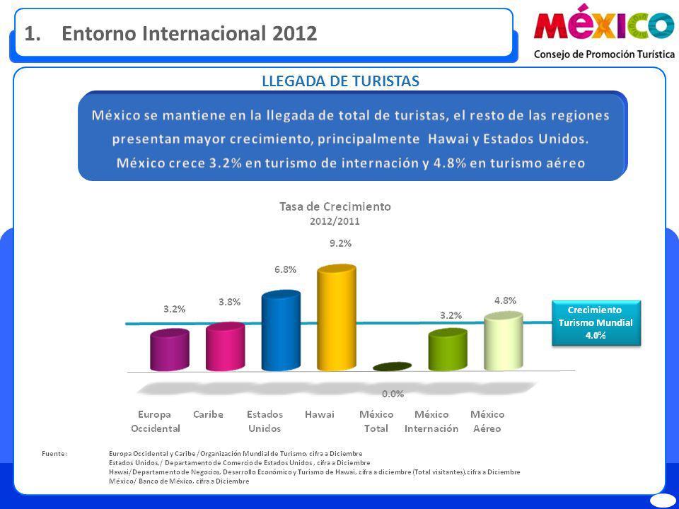 LLEGADA DE TURISTAS 1. Entorno Internacional 2012