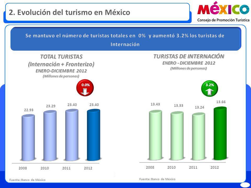 2. Evolución del turismo en México