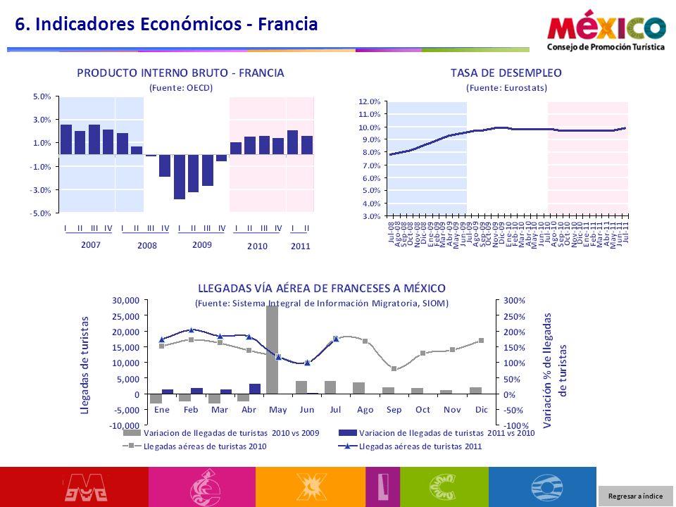 6. Indicadores Económicos - Francia Regresar a índice