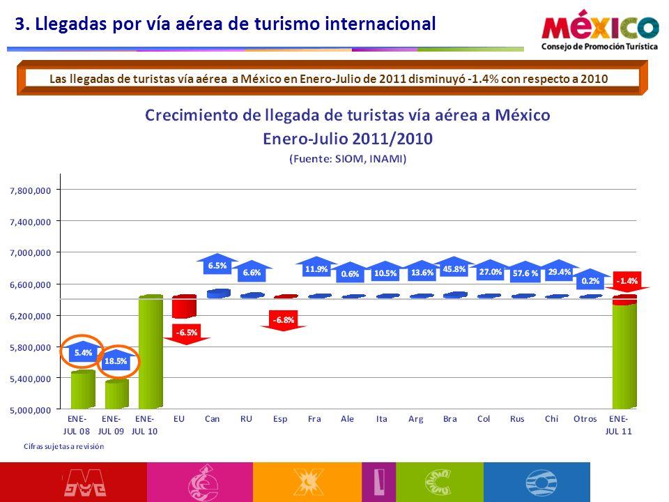 3. Llegadas por vía aérea de turismo internacional Las llegadas de turistas vía aérea a México en Enero-Julio de 2011 disminuyó -1.4% con respecto a 2