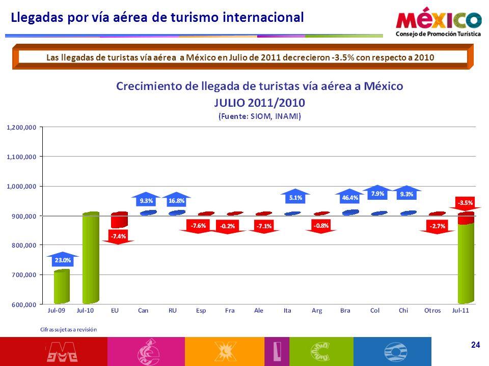 Llegadas por vía aérea de turismo internacional 24 Las llegadas de turistas vía aérea a México en Julio de 2011 decrecieron -3.5% con respecto a 2010
