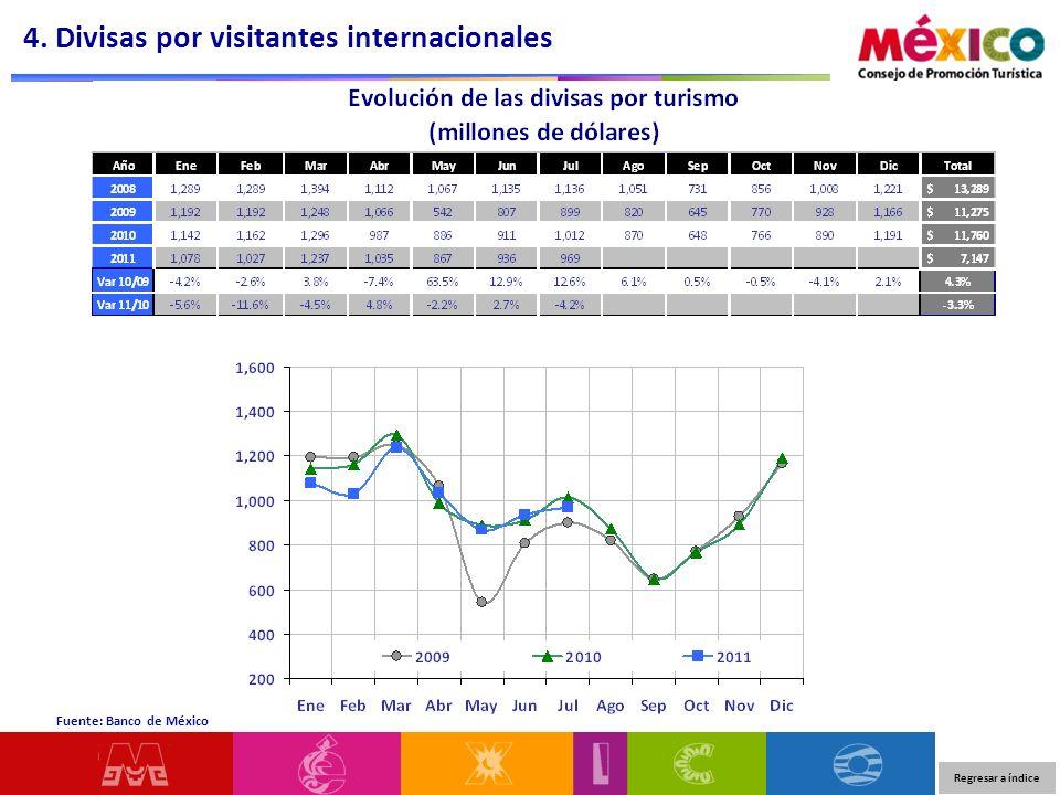 Regresar a índice Fuente: Banco de México 4. Divisas por visitantes internacionales