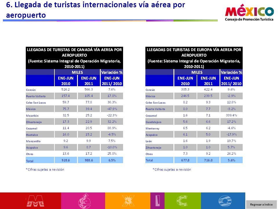 6. Llegada de turistas internacionales vía aérea por aeropuerto Regresar a índice *Cifras sujetas a revisión