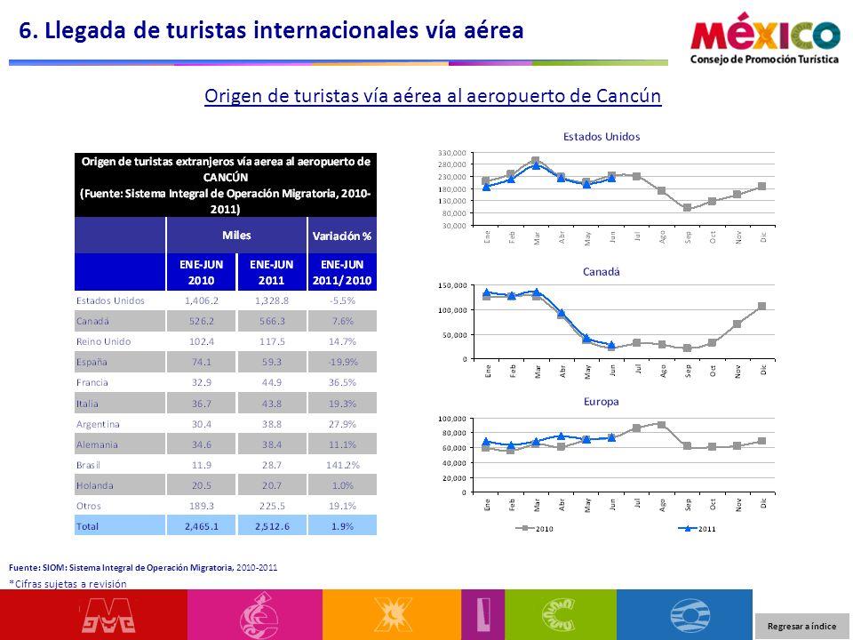 Origen de turistas vía aérea al aeropuerto de Cancún 6. Llegada de turistas internacionales vía aérea Regresar a índice *Cifras sujetas a revisión Fue