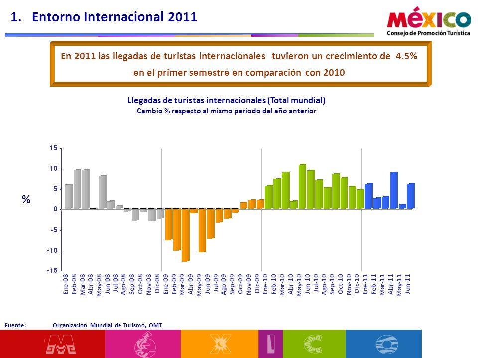 Fuente: Organización Mundial de Turismo, OMT Llegadas de turistas internacionales (Total mundial) Cambio % respecto al mismo periodo del año anterior 1.
