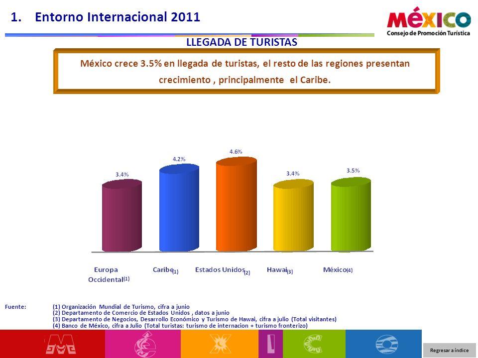 LLEGADA DE TURISTAS Fuente: (1) Organización Mundial de Turismo, cifra a junio (2) Departamento de Comercio de Estados Unidos, datos a junio (3) Departamento de Negocios, Desarrollo Económico y Turismo de Hawai, cifra a julio (Total visitantes) (4) Banco de México, cifra a Julio (Total turistas: turismo de internacion + turismo fronterizo) Tasa de crecimiento 2010/2009 Regresar a índice 1.