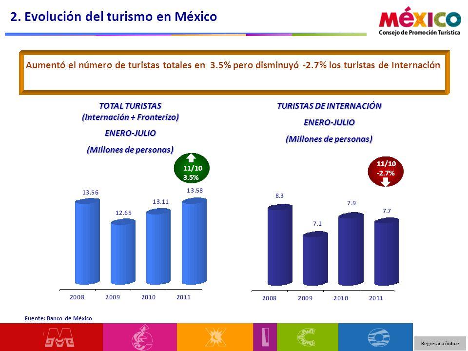 2. Evolución del turismo en México Fuente: Banco de México Aumentó el número de turistas totales en 3.5% pero disminuyó -2.7% los turistas de Internac