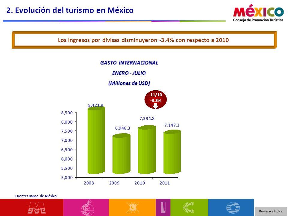 Enero – Julio Volumen 3.5% Gasto Medio -6.3% Los ingresos por turismo decrecieron -3.0% con respecto al año anterior Ha disminuido los ingresos por turismo de internación en -3.4% y los ingresos por turismo fronterizo crecieron en 5.1% Turismo TotalTurismo de internaciónTurismo fronterizo Volumen -2.7% Gasto Medio -0.7% Volumen 13.1% Gasto Medio -7.1% 2.
