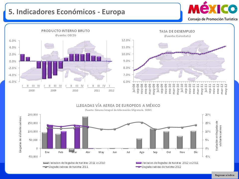 5. Indicadores Económicos - Europa Regresar a índice
