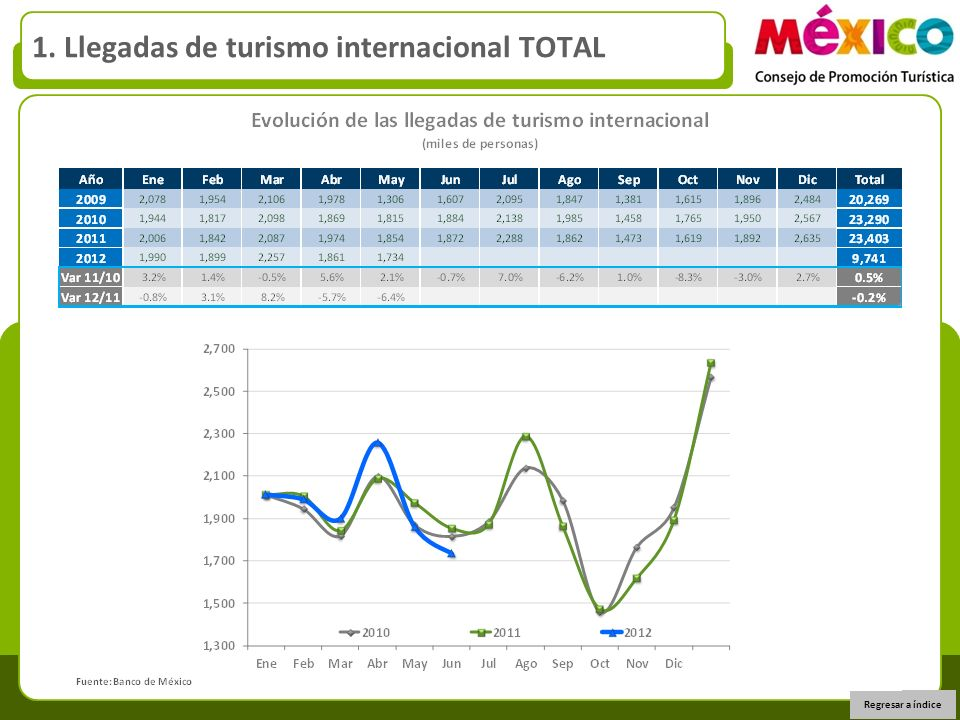 1. Llegadas de turismo internacional TOTAL Regresar a índice