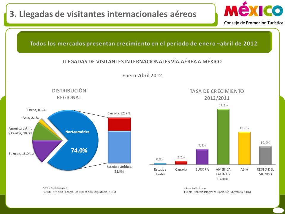 3. Llegadas de visitantes internacionales aéreos Cifras preliminares