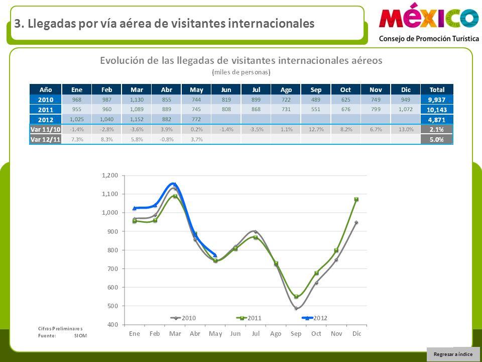 3. Llegadas por vía aérea de visitantes internacionales Regresar a índice