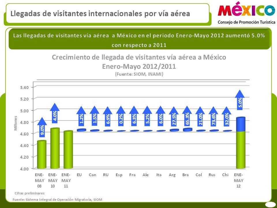 Llegadas de visitantes internacionales por vía aérea Fuente: Sistema Integral de Operación Migratoria, SIOM Cifras preliminares