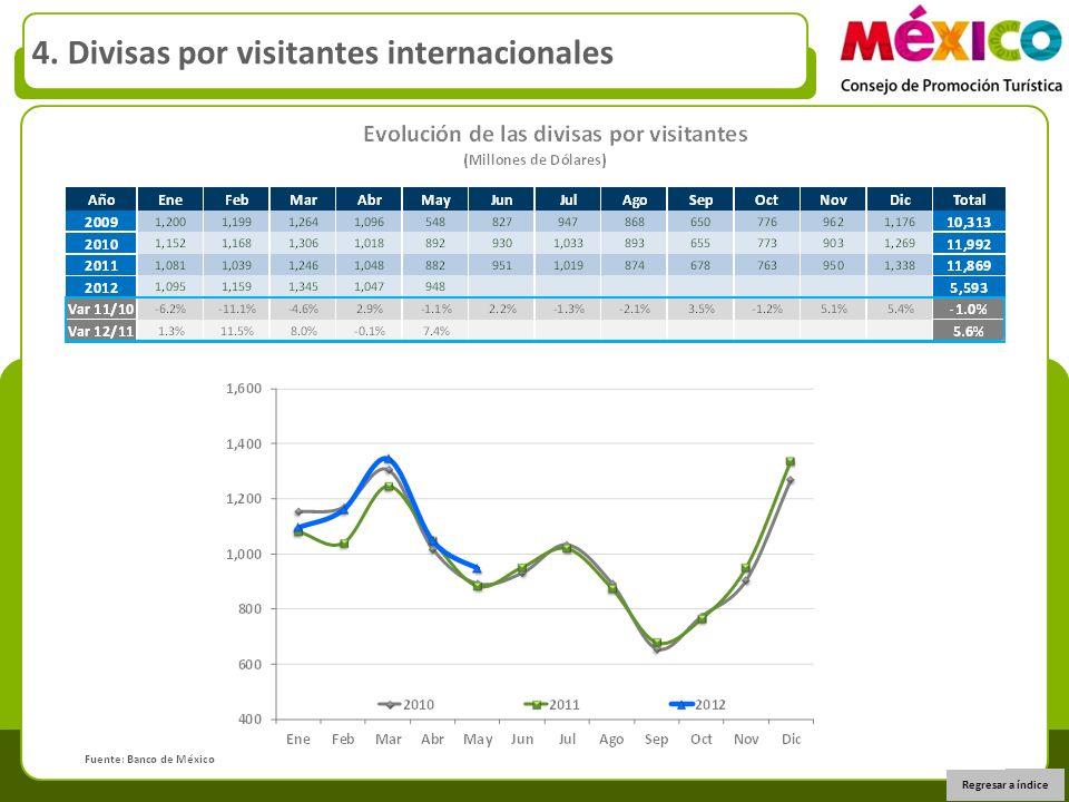 Regresar a índice 4. Divisas por visitantes internacionales
