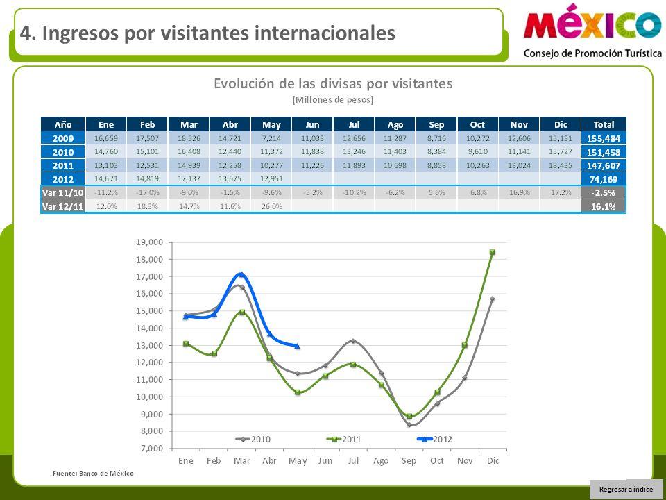 Regresar a índice 4. Ingresos por visitantes internacionales