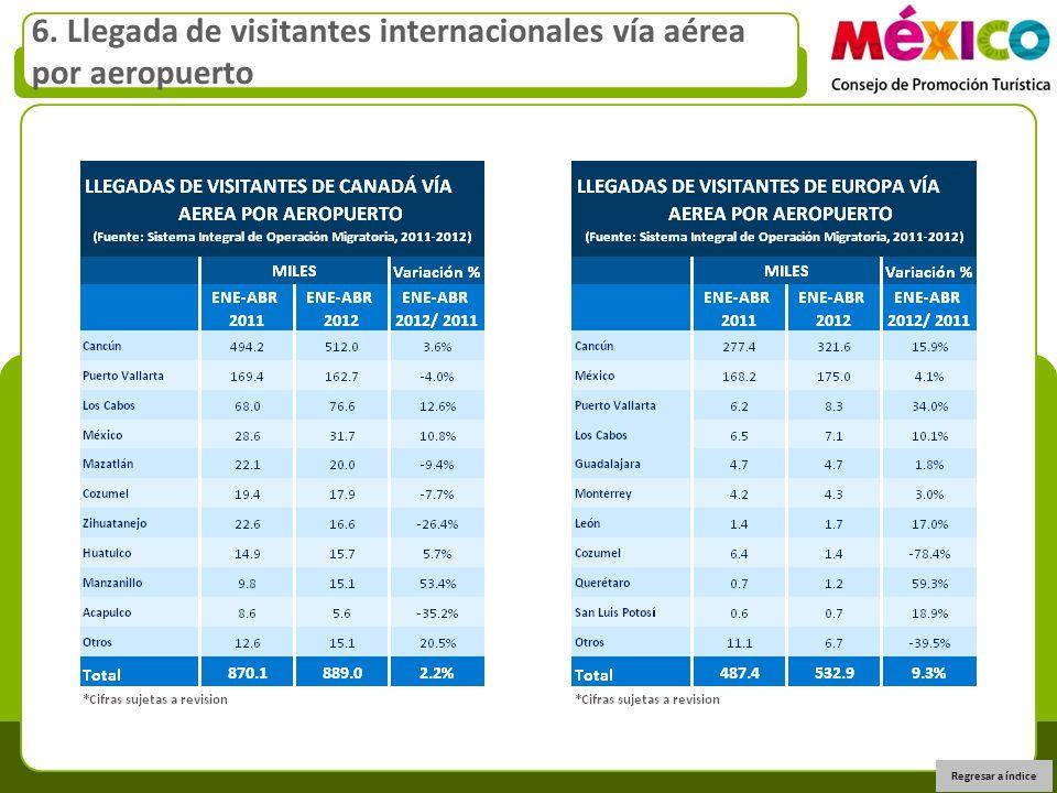 6. Llegada de visitantes internacionales vía aérea por aeropuerto Regresar a índice