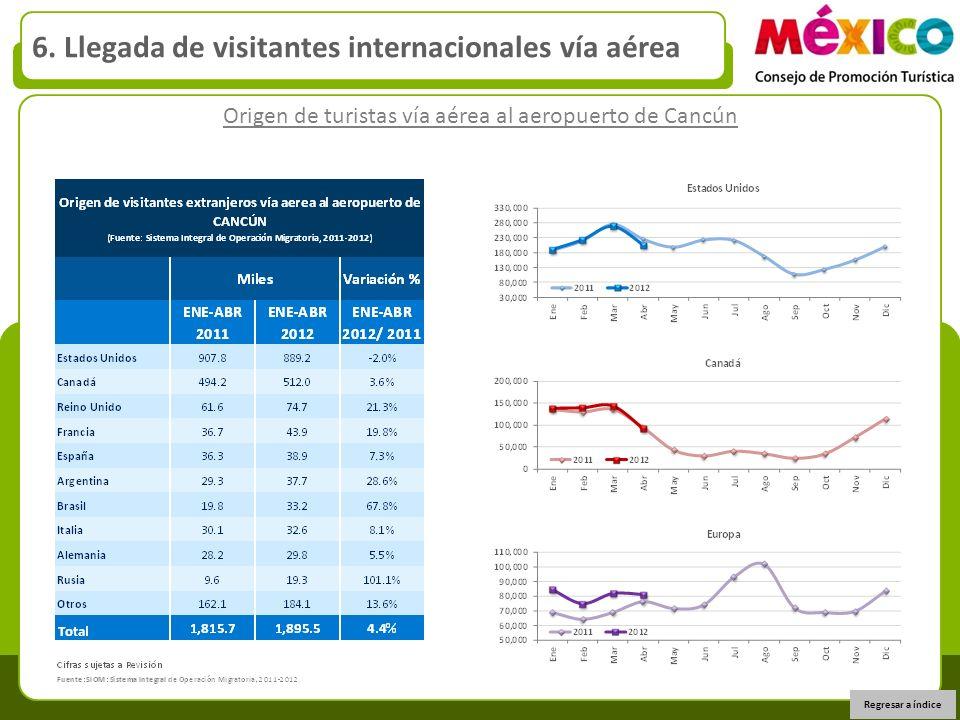 Origen de turistas vía aérea al aeropuerto de Cancún 6. Llegada de visitantes internacionales vía aérea Regresar a índice