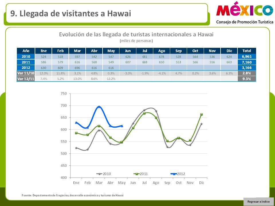 9. Llegada de visitantes a Hawai Regresar a índice