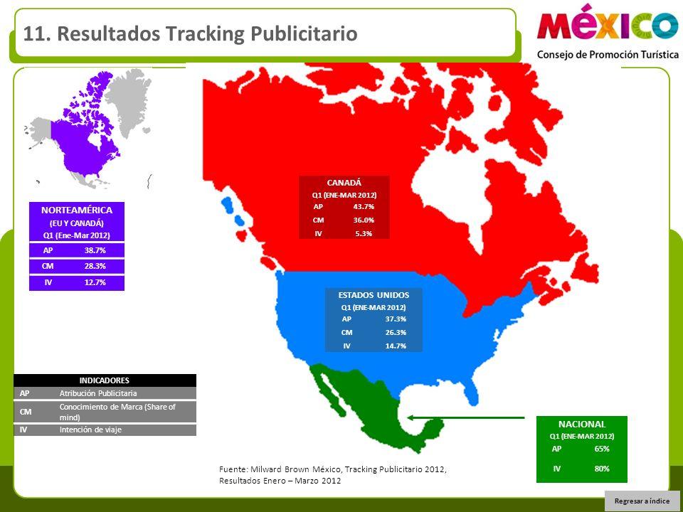 11. Resultados Tracking Publicitario INDICADORES APAtribución Publicitaria CM Conocimiento de Marca (Share of mind) IVIntención de viaje CANADÁ Q1 (EN