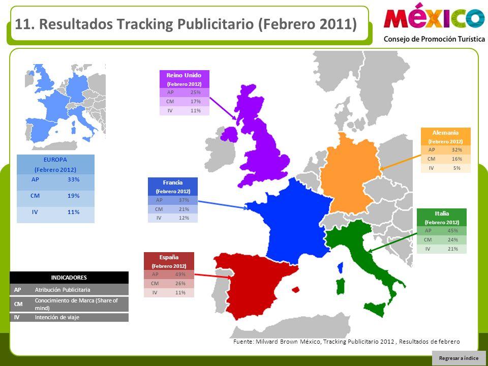 11. Resultados Tracking Publicitario (Febrero 2011) EUROPA (Febrero 2012) AP33% CM19% IV11% Fuente: Milward Brown México, Tracking Publicitario 2012,