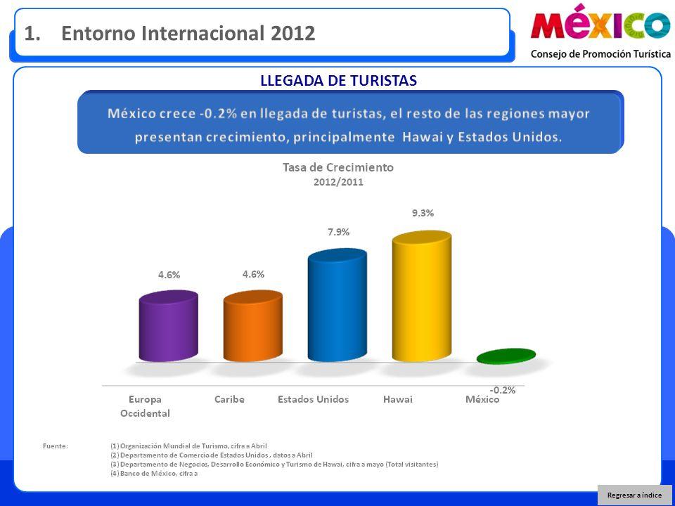 LLEGADA DE TURISTAS Regresar a índice 1. Entorno Internacional 2012