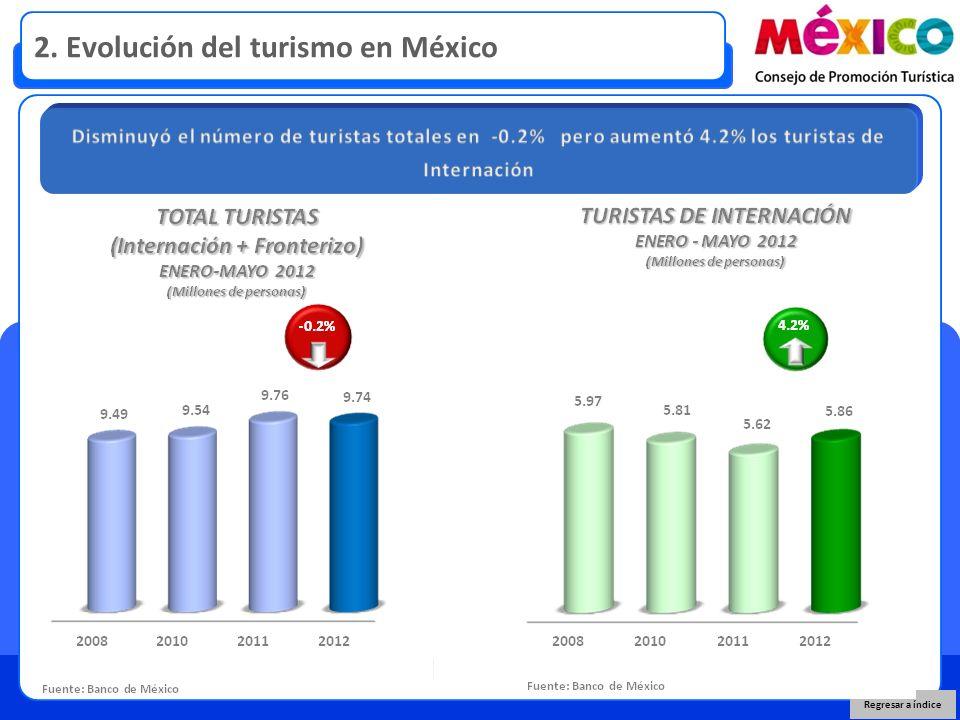 2. Evolución del turismo en México Regresar a índice