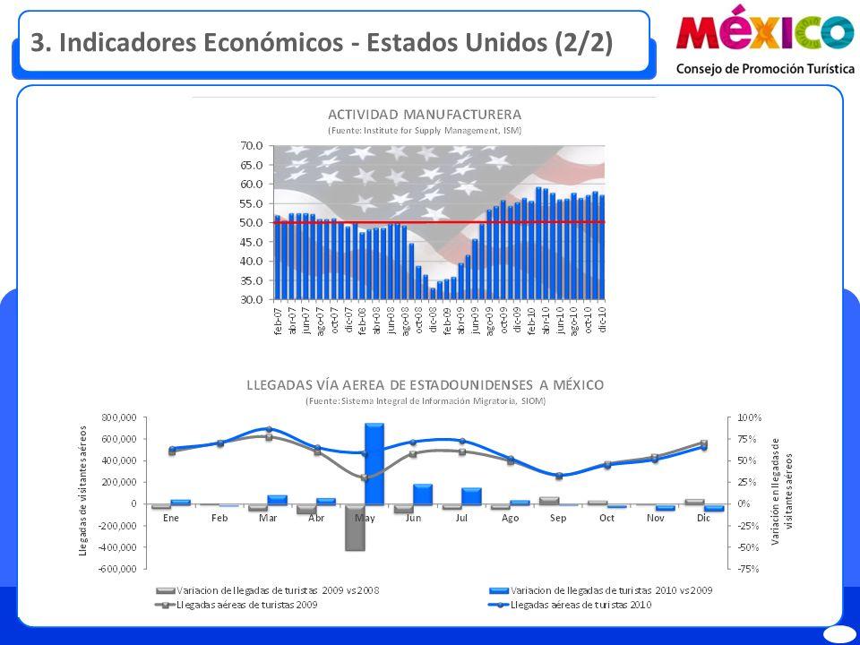 3. Indicadores Económicos - Estados Unidos (2/2)