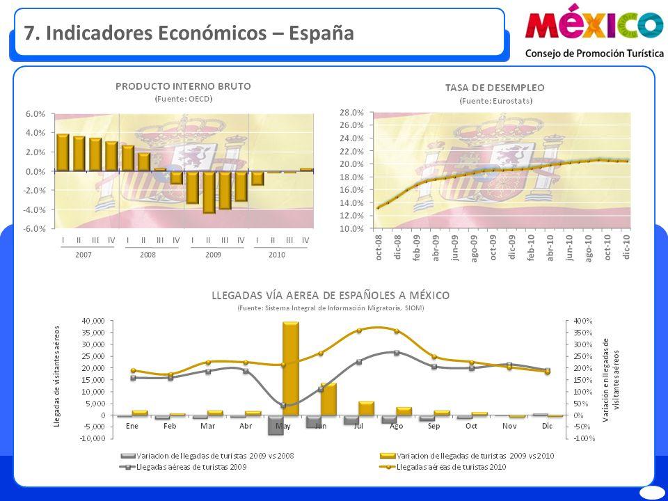 8. Indicadores Económicos - Reino Unido