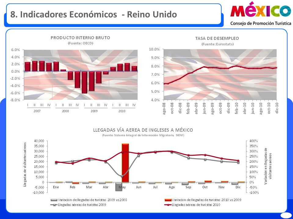 9. Indicadores Económicos - México
