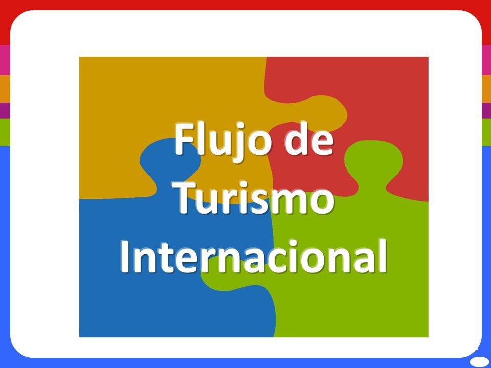 1. Llegadas de turismo internacional TOTAL