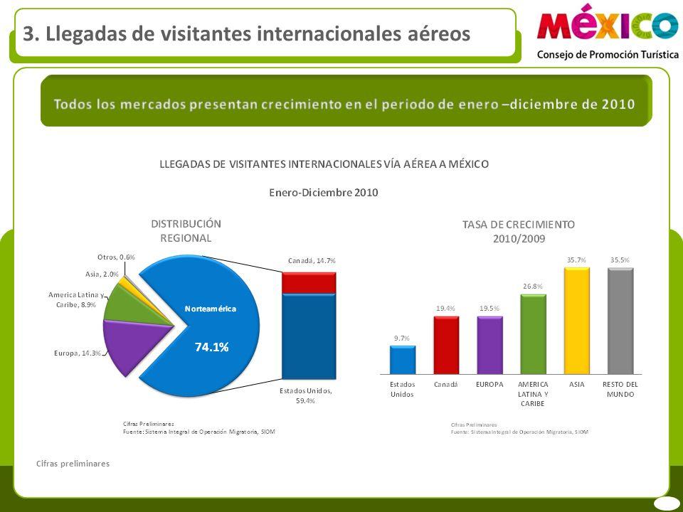 3. Llegadas por vía aérea de visitantes internacionales