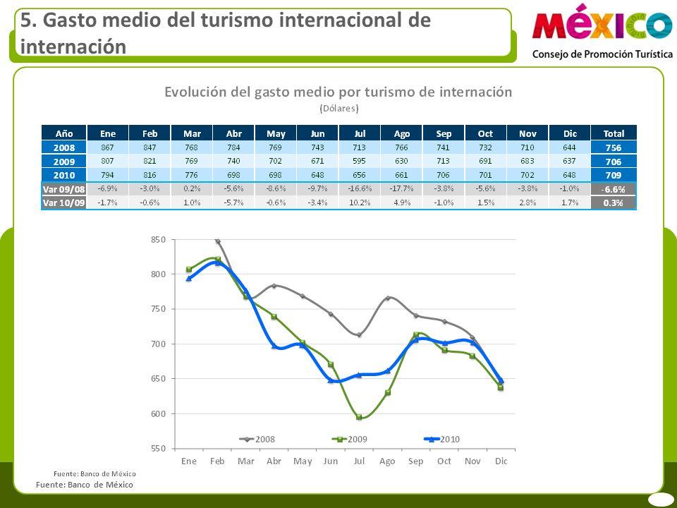 Fuente: Banco de México 5. Gasto medio del turismo internacional de internación