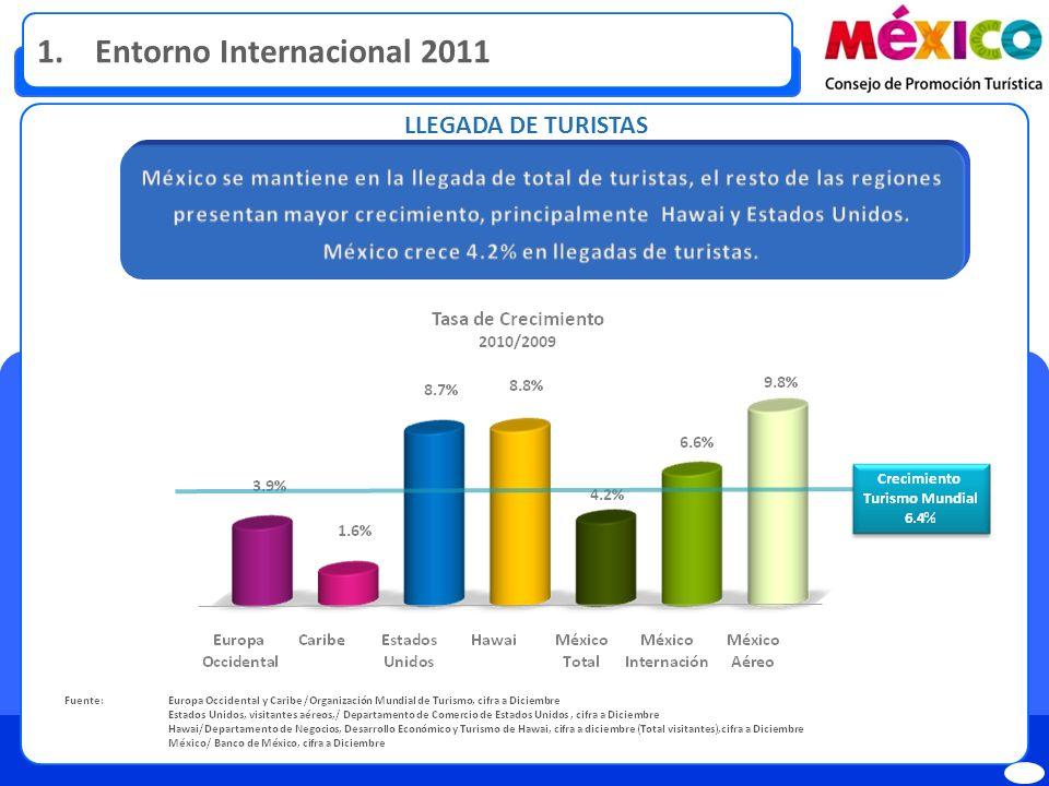 LLEGADA DE TURISTAS 1. Entorno Internacional 2011