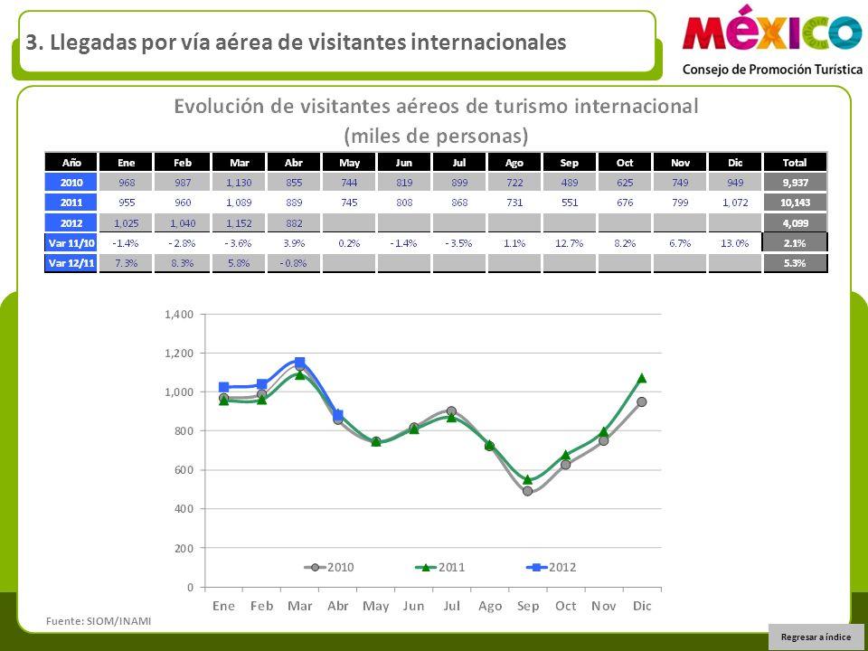 3. Llegadas por vía aérea de visitantes internacionales Fuente: SIOM/INAMI Regresar a índice