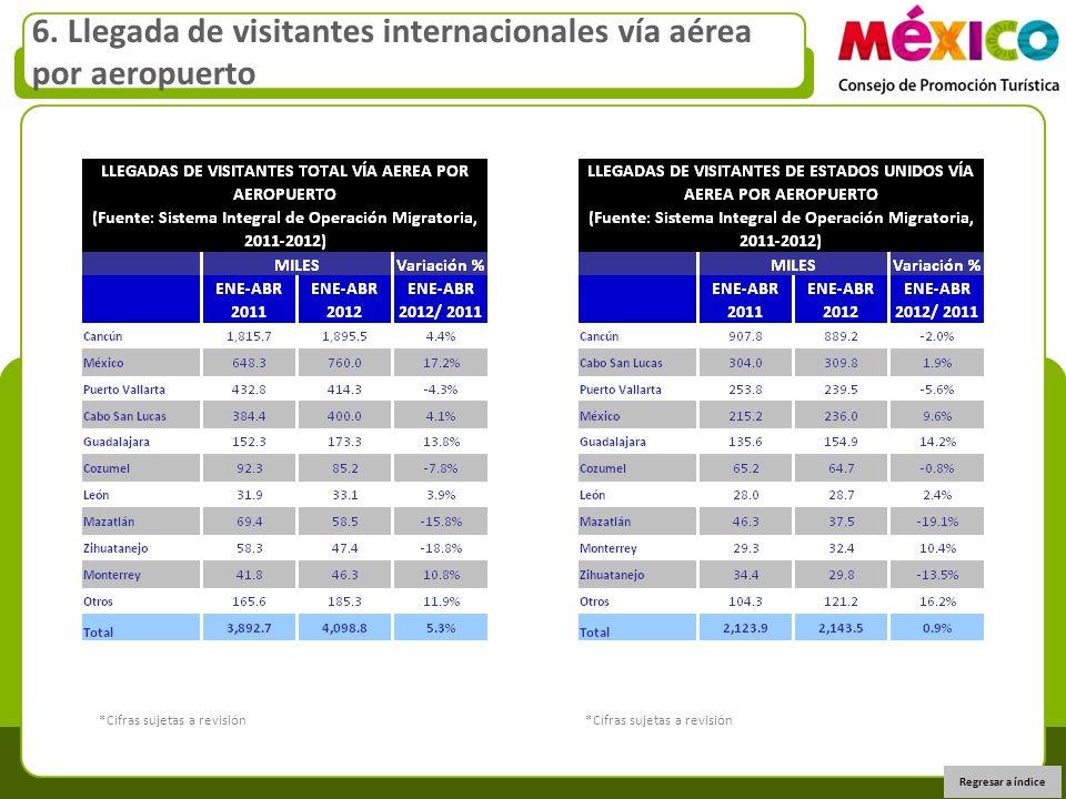 6. Llegada de visitantes internacionales vía aérea por aeropuerto Regresar a índice *Cifras sujetas a revisión