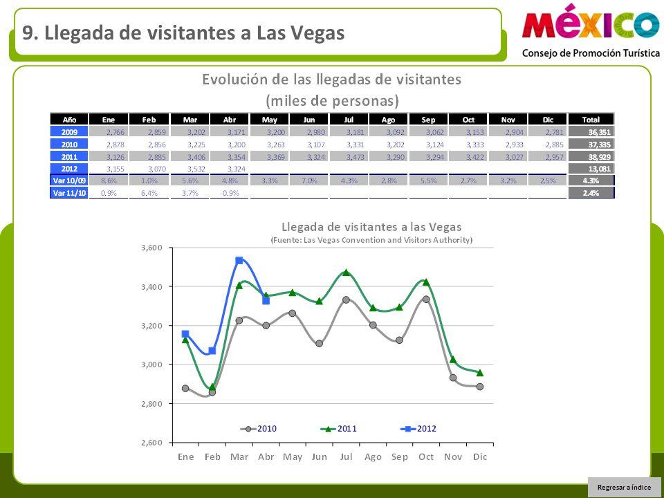 9. Llegada de visitantes a Las Vegas Regresar a índice